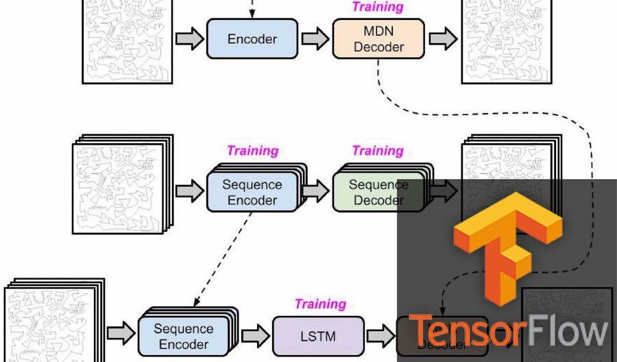 Tensorflow Doodling MDN