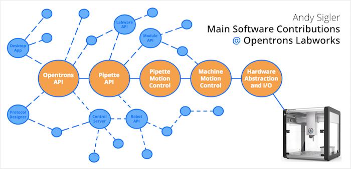API Contributions