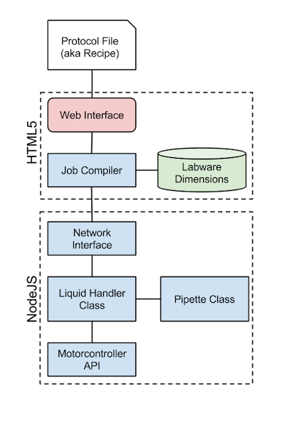 Platform Prototype Flowchart